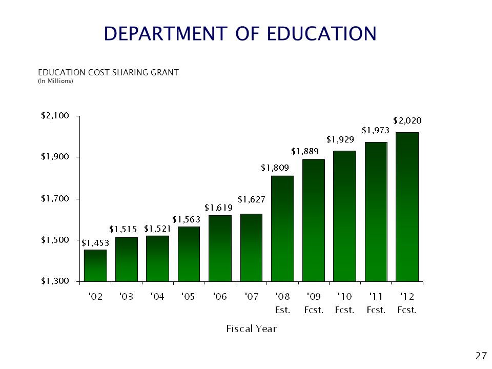 27 DEPARTMENT OF EDUCATION EDUCATION COST SHARING GRANT (In Millions)
