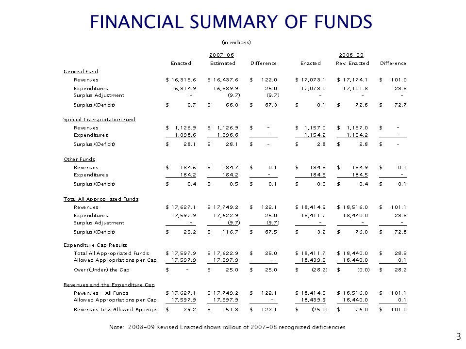 3 FINANCIAL SUMMARY OF FUNDS Note: Revised Enacted shows rollout of recognized deficiencies