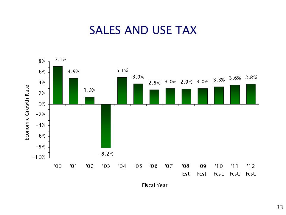 33 SALES AND USE TAX