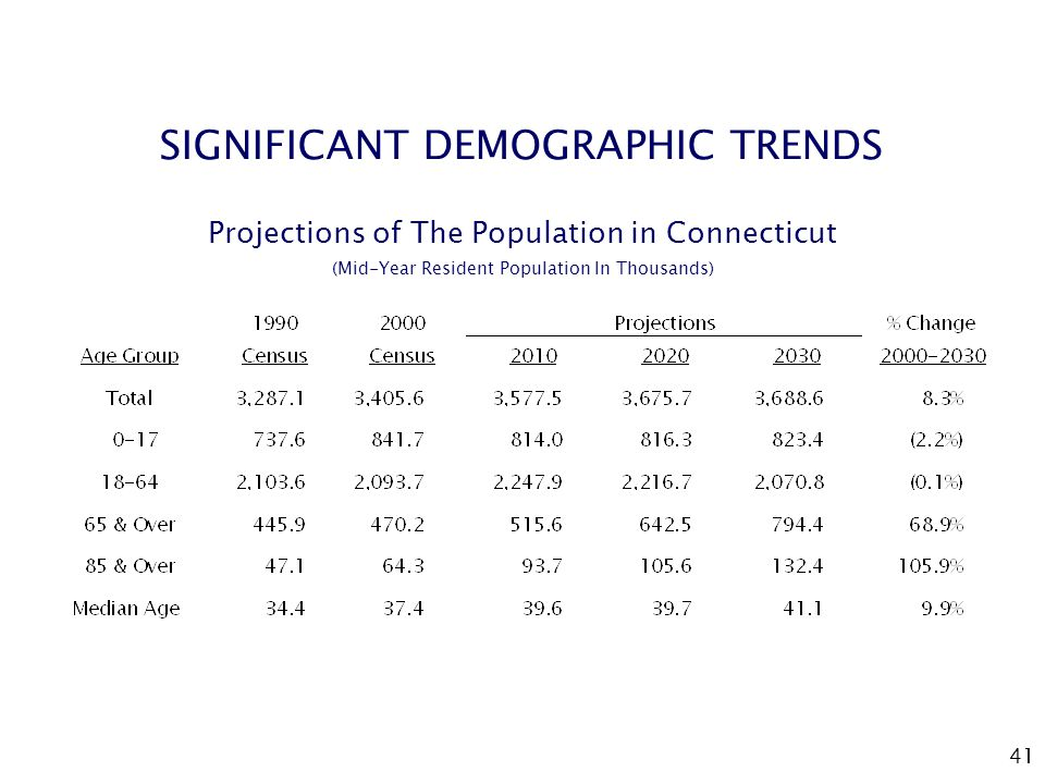41 SIGNIFICANT DEMOGRAPHIC TRENDS Projections of The Population in Connecticut (Mid-Year Resident Population In Thousands)