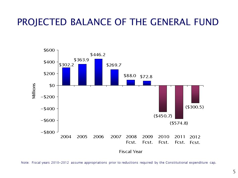 5 PROJECTED BALANCE OF THE GENERAL FUND Note: Fiscal years assume appropriations prior to reductions required by the Constitutional expenditure cap.