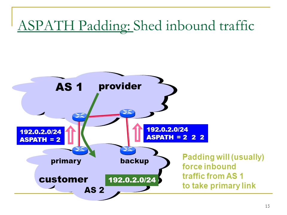 15 ASPATH Padding: Shed inbound traffic Padding will (usually) force inbound traffic from AS 1 to take primary link AS /24 ASPATH = customer AS 2 provider /24 backupprimary /24 ASPATH = 2