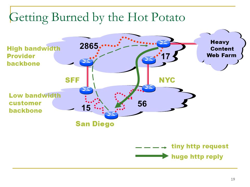 19 Getting Burned by the Hot Potato High bandwidth Provider backbone Low bandwidth customer backbone Heavy Content Web Farm tiny http request huge http reply SFFNYC San Diego