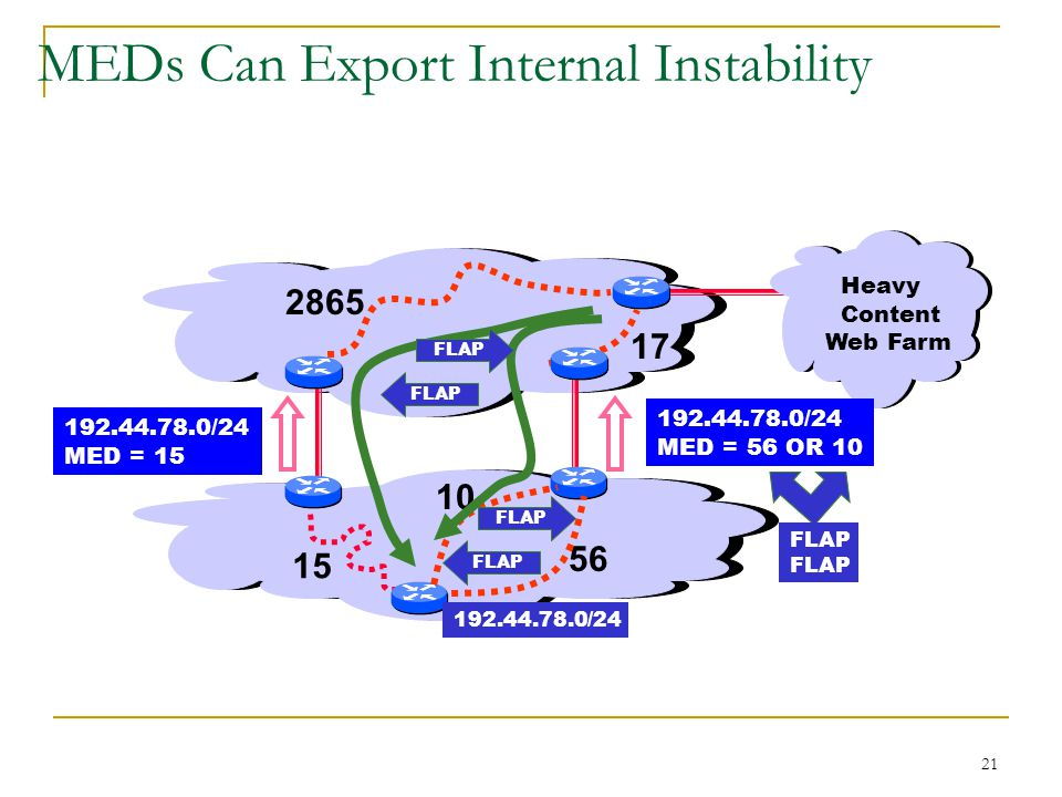21 MEDs Can Export Internal Instability Heavy Content Web Farm /24 MED = /24 MED = 56 OR FLAP