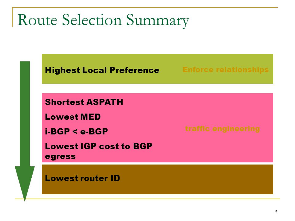 5 Route Selection Summary Highest Local Preference Shortest ASPATH Lowest MED i-BGP < e-BGP Lowest IGP cost to BGP egress Lowest router ID traffic engineering Enforce relationships