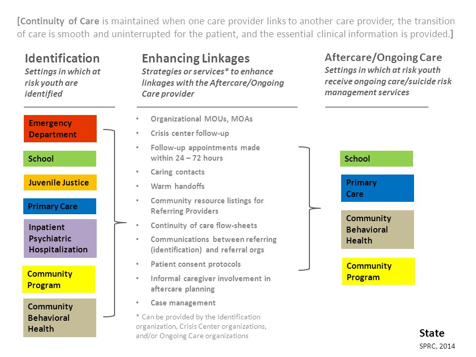 [Continuity of Care is maintained when one care provider links to another care provider, the transition of care is smooth and uninterrupted for the patient, and the essential clinical information is provided.] Identification Settings in which at risk youth are identified Emergency Department Inpatient Psychiatric Hospitalization Juvenile Justice Primary Care School Enhancing Linkages Strategies or services* to enhance linkages with the Aftercare/Ongoing Care provider Aftercare/Ongoing Care Settings in which at risk youth receive ongoing care/suicide risk management services Organizational MOUs, MOAs Crisis center follow-up Follow-up appointments made within 24 – 72 hours Caring contacts Warm handoffs Community resource listings for Referring Providers Continuity of care flow-sheets Communications between referring (identification) and referral orgs Patient consent protocols Informal caregiver involvement in aftercare planning Case management * Can be provided by the Identification organization, Crisis Center organizations, and/or Ongoing Care organizations Primary Care School Community Behavioral Health SPRC, 2014 State Community Behavioral Health Community Program