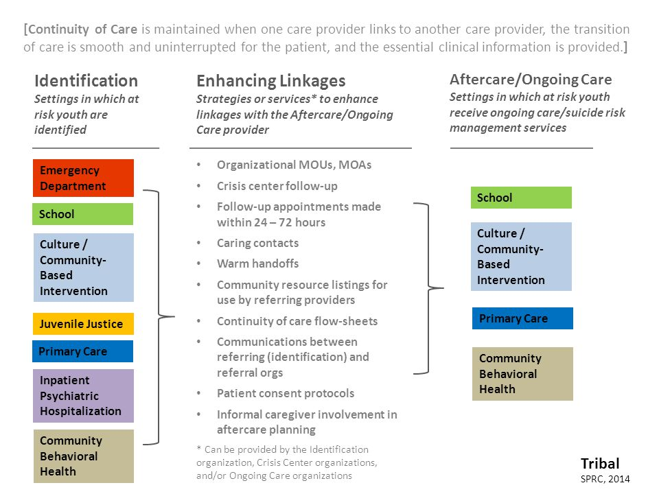 [Continuity of Care is maintained when one care provider links to another care provider, the transition of care is smooth and uninterrupted for the patient, and the essential clinical information is provided.] Identification Settings in which at risk youth are identified Emergency Department Inpatient Psychiatric Hospitalization Juvenile Justice Primary Care School Enhancing Linkages Strategies or services* to enhance linkages with the Aftercare/Ongoing Care provider Aftercare/Ongoing Care Settings in which at risk youth receive ongoing care/suicide risk management services Organizational MOUs, MOAs Crisis center follow-up Follow-up appointments made within 24 – 72 hours Caring contacts Warm handoffs Community resource listings for use by referring providers Continuity of care flow-sheets Communications between referring (identification) and referral orgs Patient consent protocols Informal caregiver involvement in aftercare planning * Can be provided by the Identification organization, Crisis Center organizations, and/or Ongoing Care organizations Primary Care School Community Behavioral Health SPRC, 2014 Tribal Culture / Community- Based Intervention Community Behavioral Health Culture / Community- Based Intervention