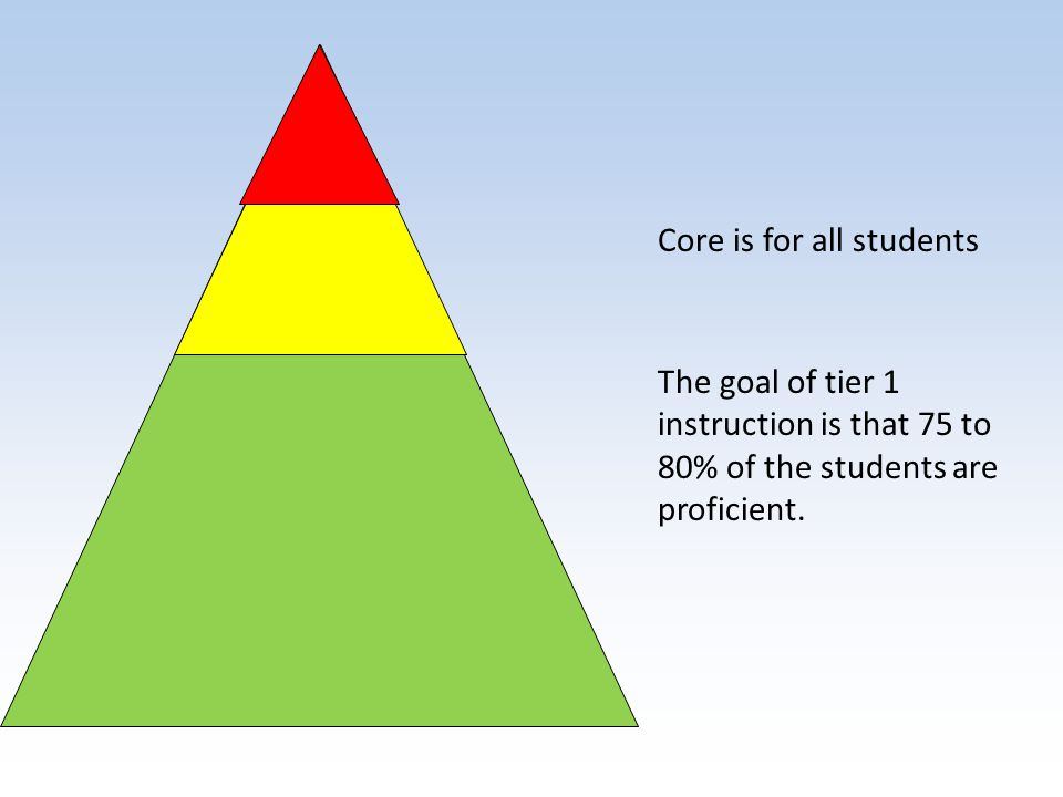 Core is for all students The goal of tier 1 instruction is that 75 to 80% of the students are proficient.