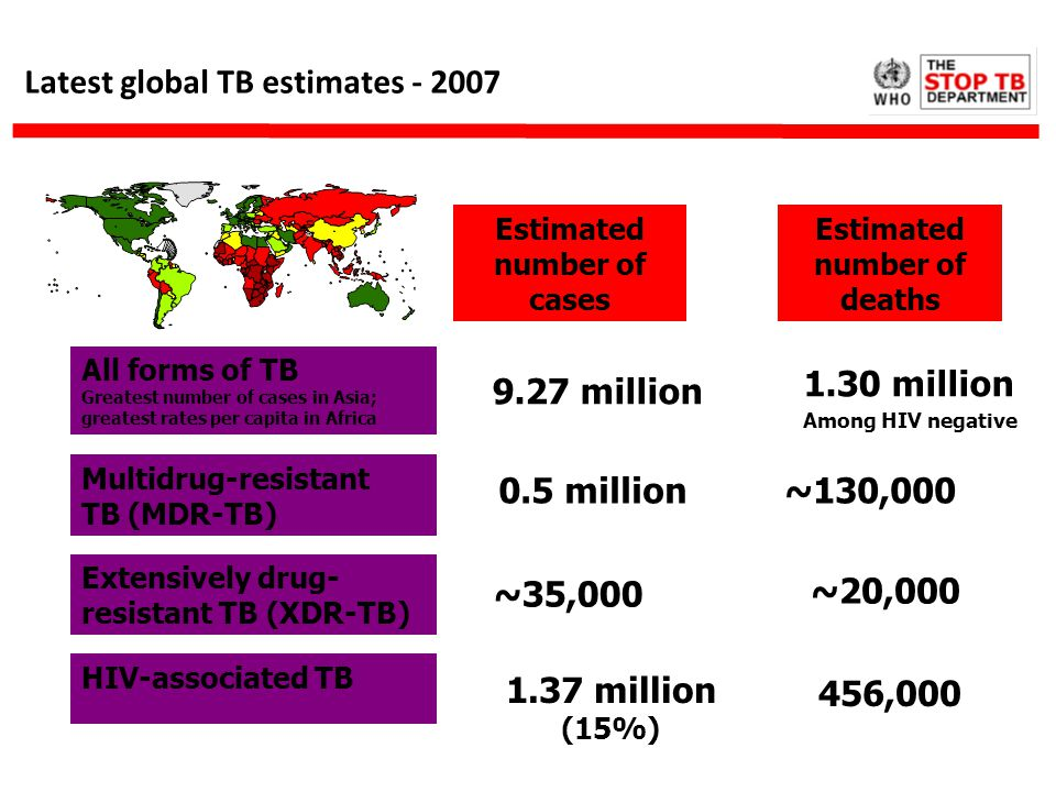 Latest global TB estimates Estimated number of cases Estimated number of deaths 1.30 million Among HIV negative 9.27 million ~130, million All forms of TB Greatest number of cases in Asia; greatest rates per capita in Africa Multidrug-resistant TB (MDR-TB) Extensively drug- resistant TB (XDR-TB) ~35,000 ~20,000 HIV-associated TB 1.37 million (15%) 456,000