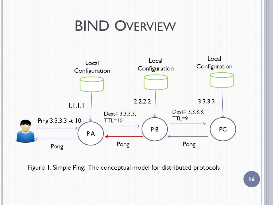 BIND O VERVIEW 16 Figure 1. Simple Ping: The conceptual model for distributed protocols
