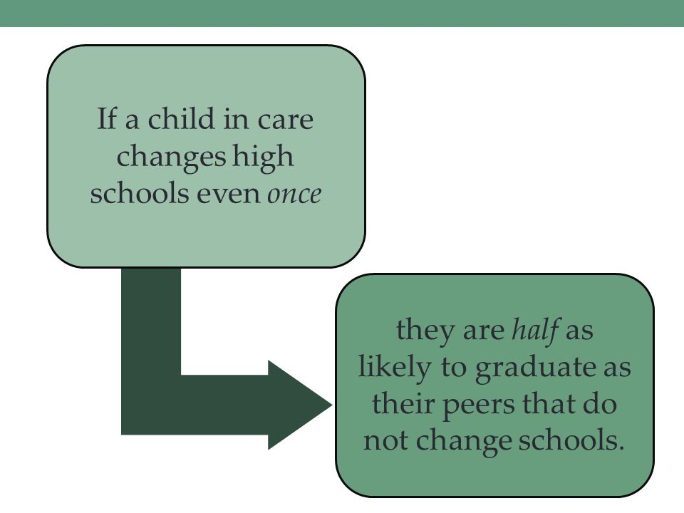 If a child in care changes high schools even once they are half as likely to graduate as their peers that do not change schools.