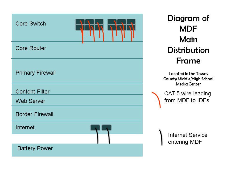 Mdf Wiring Diagram - Schematics Wiring Diagrams •