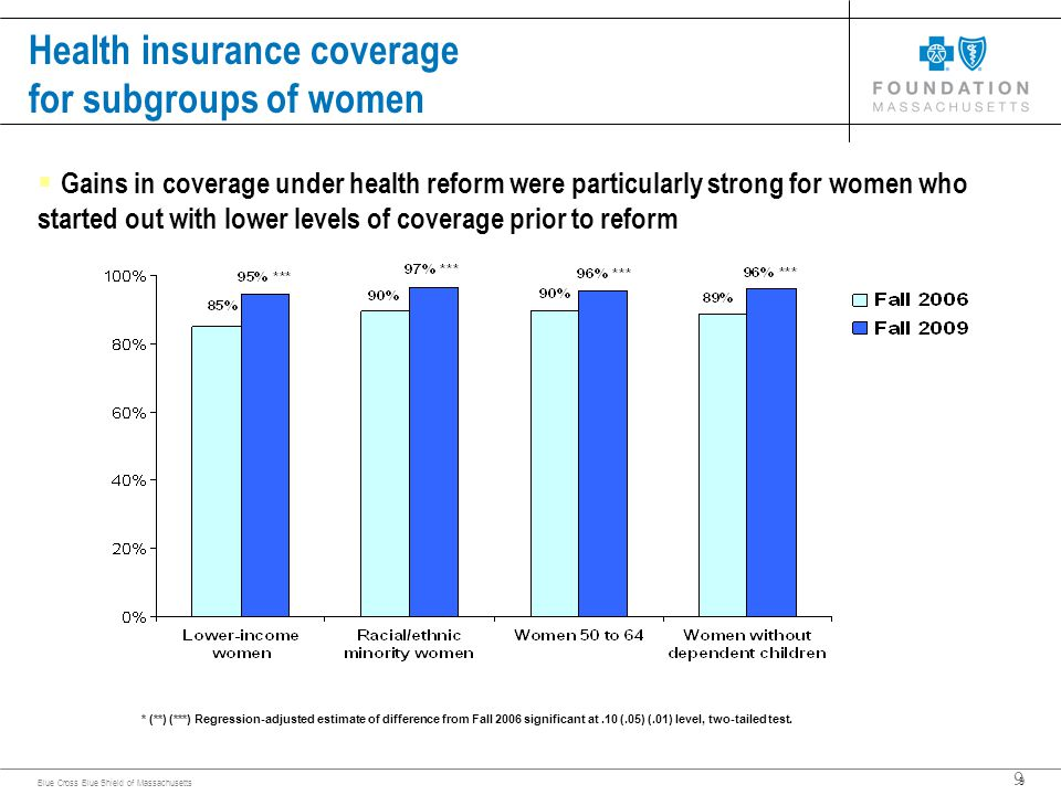 9 Blue Cross Blue Shield of Massachusetts 9  Gains in coverage under health reform were particularly strong for women who started out with lower levels of coverage prior to reform Health insurance coverage for subgroups of women * (**) (***) Regression-adjusted estimate of difference from Fall 2006 significant at.10 (.05) (.01) level, two-tailed test.