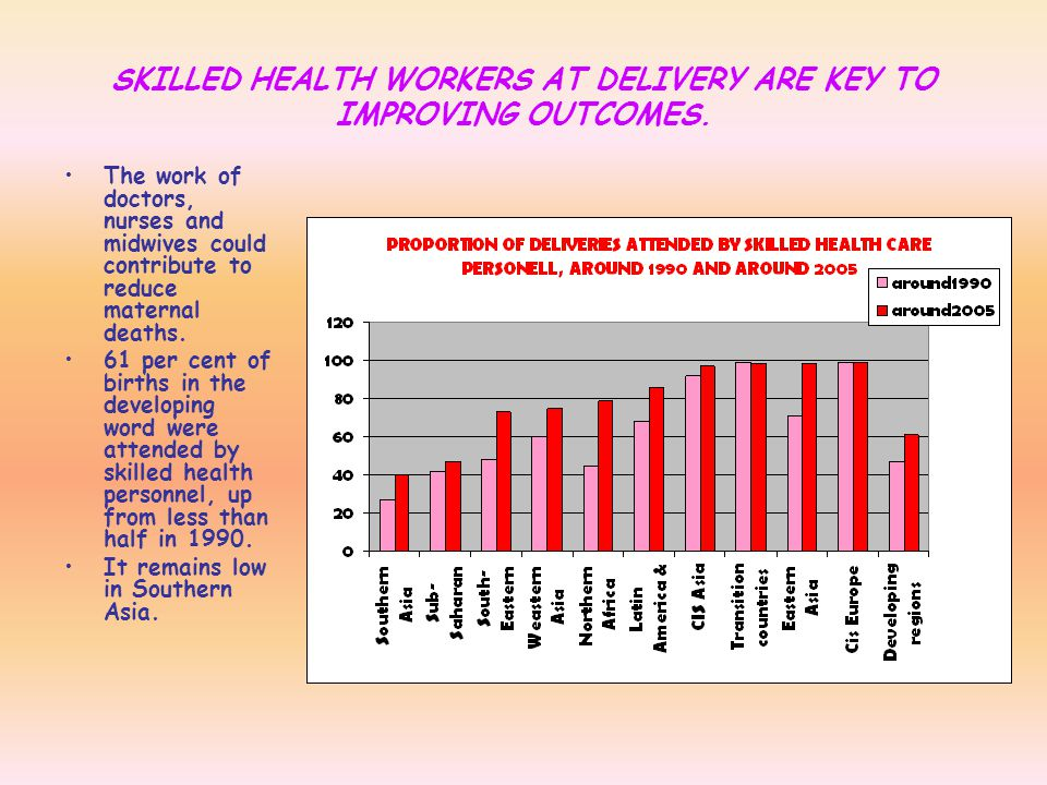 SKILLED HEALTH WORKERS AT DELIVERY ARE KEY TO IMPROVING OUTCOMES.