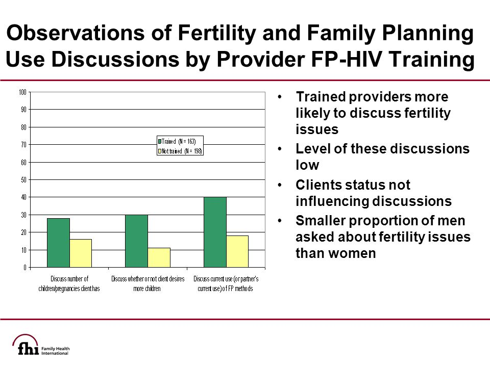 Observations of Fertility and Family Planning Use Discussions by Provider FP-HIV Training Trained providers more likely to discuss fertility issues Level of these discussions low Clients status not influencing discussions Smaller proportion of men asked about fertility issues than women