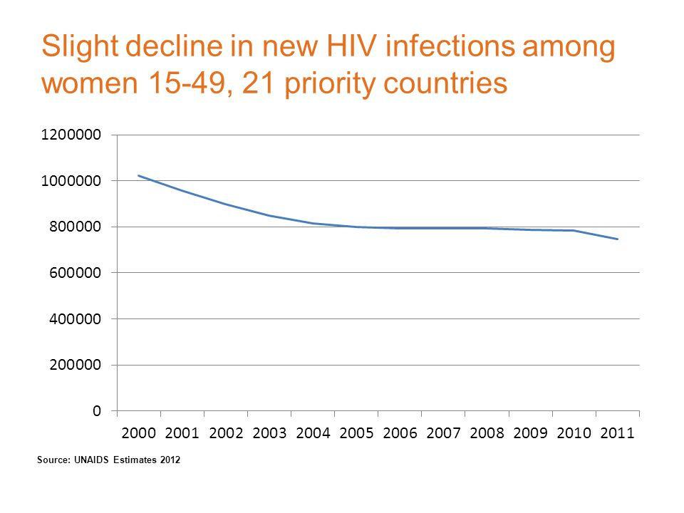 Slight decline in new HIV infections among women 15-49, 21 priority countries Source: UNAIDS Estimates 2012