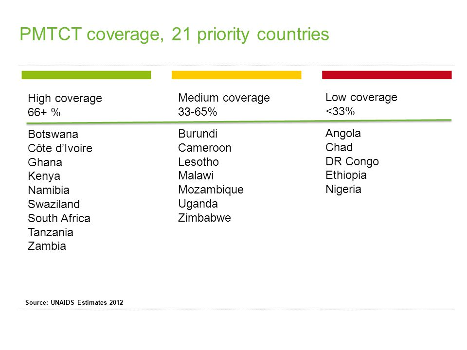 PMTCT coverage, 21 priority countries High coverage 66+ % Botswana Côte d'Ivoire Ghana Kenya Namibia Swaziland South Africa Tanzania Zambia Medium coverage 33-65% Burundi Cameroon Lesotho Malawi Mozambique Uganda Zimbabwe Low coverage <33% Angola Chad DR Congo Ethiopia Nigeria Source: UNAIDS Estimates 2012
