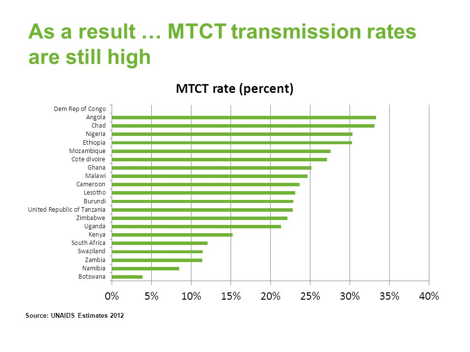 As a result … MTCT transmission rates are still high Source: UNAIDS Estimates 2012