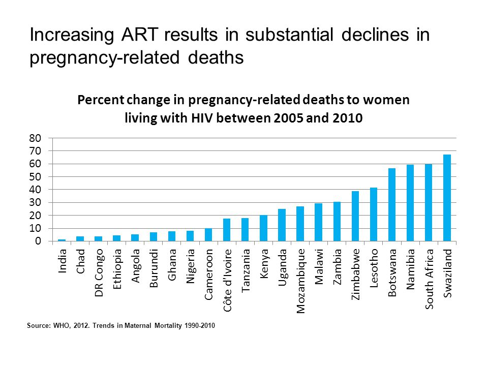 Increasing ART results in substantial declines in pregnancy-related deaths Source: WHO, 2012.