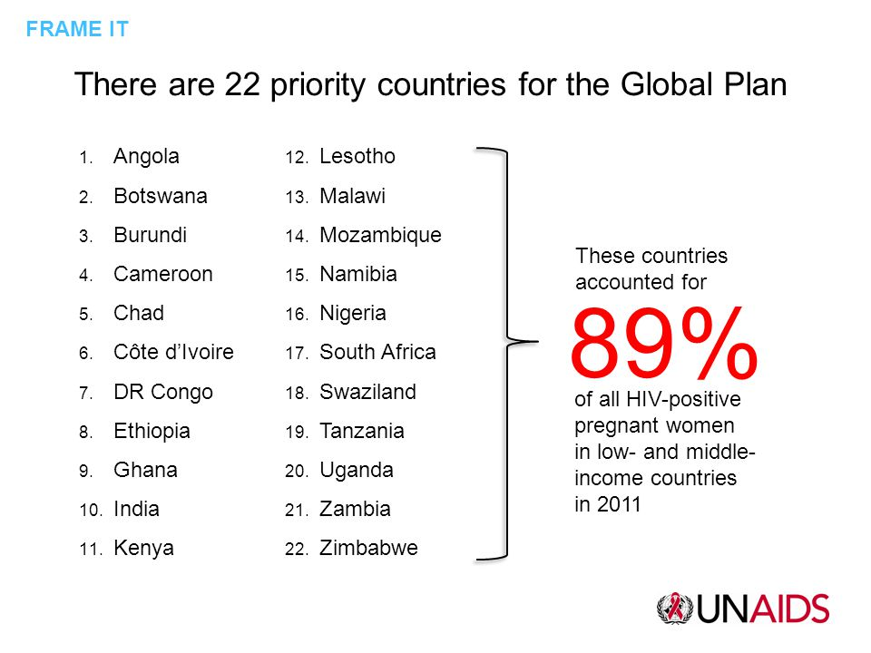 There are 22 priority countries for the Global Plan 1.