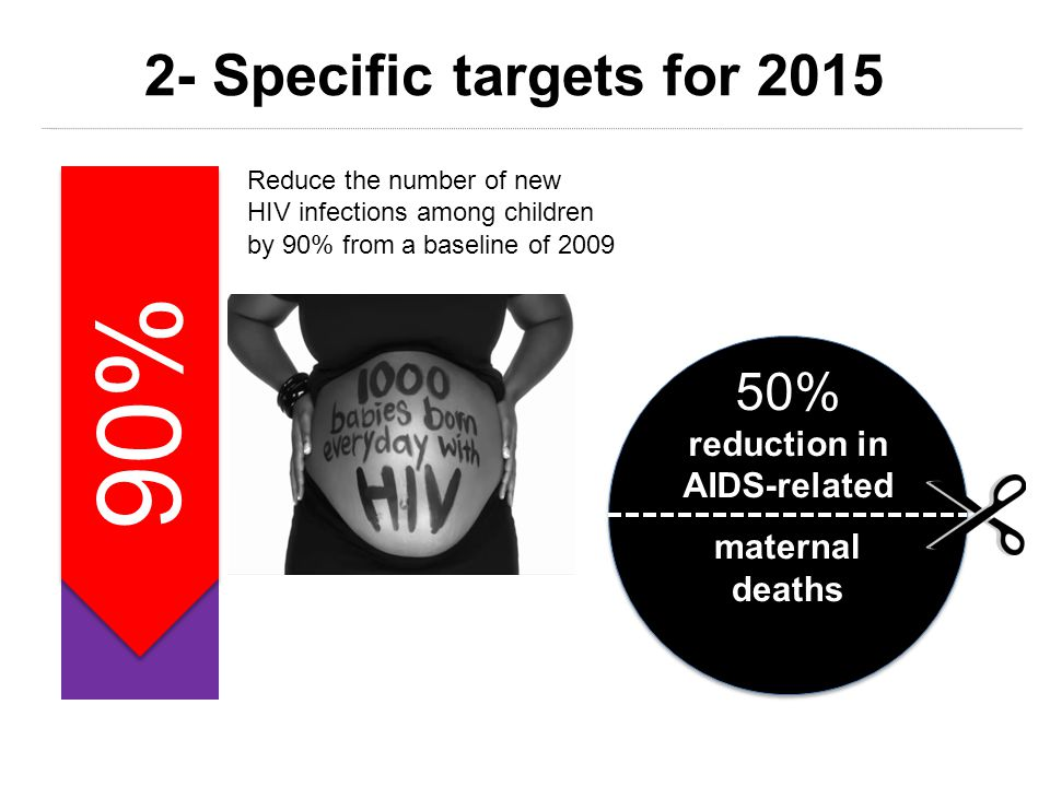 Reduce the number of new HIV infections among children by 90% from a baseline of Specific targets for 2015 maternal deaths 50% reduction in AIDS-related 90%