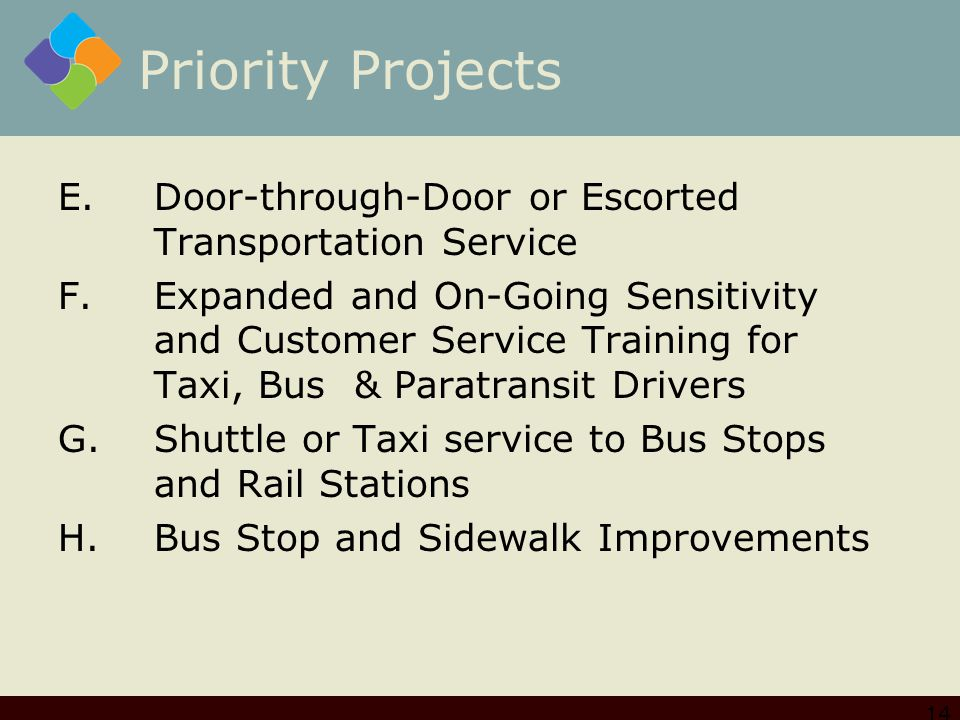 Priority Projects E.Door-through-Door or Escorted Transportation Service F.Expanded and On-Going Sensitivity and Customer Service Training for Taxi, Bus & Paratransit Drivers G.Shuttle or Taxi service to Bus Stops and Rail Stations H.Bus Stop and Sidewalk Improvements 14