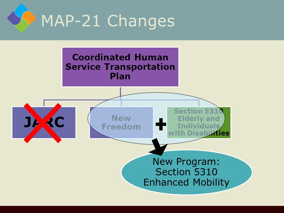 MAP-21 Changes Coordinated Human Service Transportation Plan JARC New Freedom Section 5310 Elderly and Individuals with Disabilities New Program: Section 5310 Enhanced Mobility 2