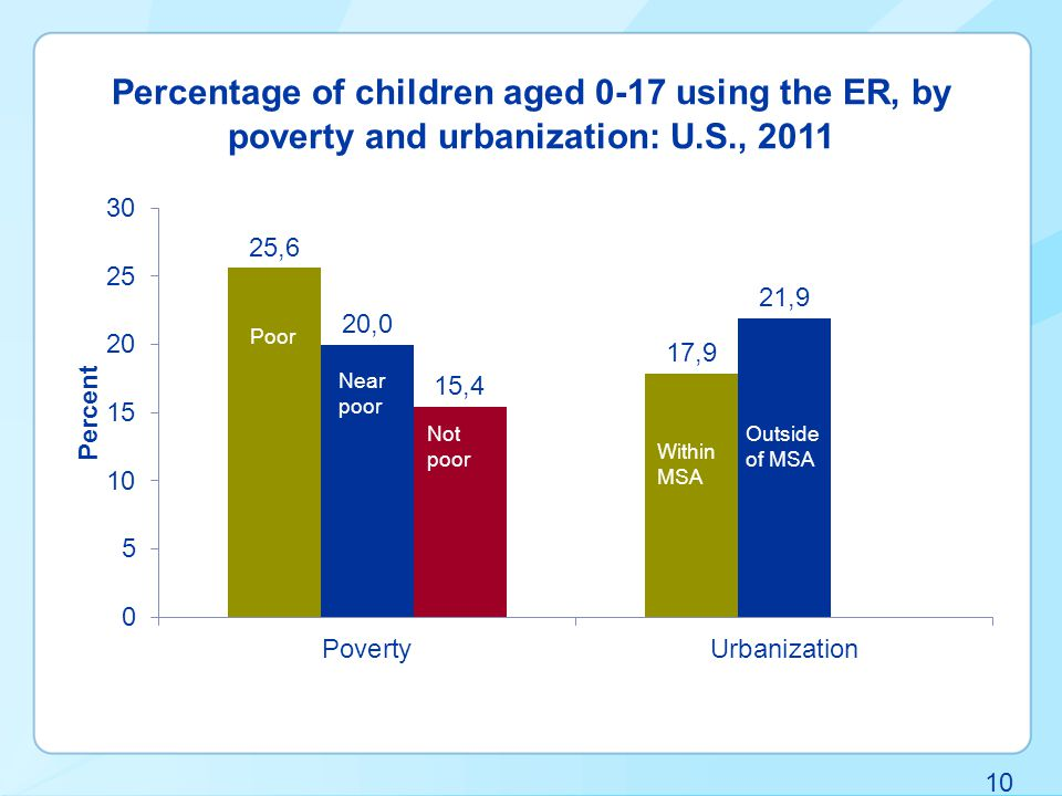 10 Percentage of children aged 0-17 using the ER, by poverty and urbanization: U.S., 2011