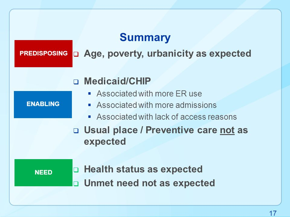 17 Summary  Age, poverty, urbanicity as expected  Medicaid/CHIP  Associated with more ER use  Associated with more admissions  Associated with lack of access reasons  Usual place / Preventive care not as expected  Health status as expected  Unmet need not as expected PREDISPOSING ENABLING NEED