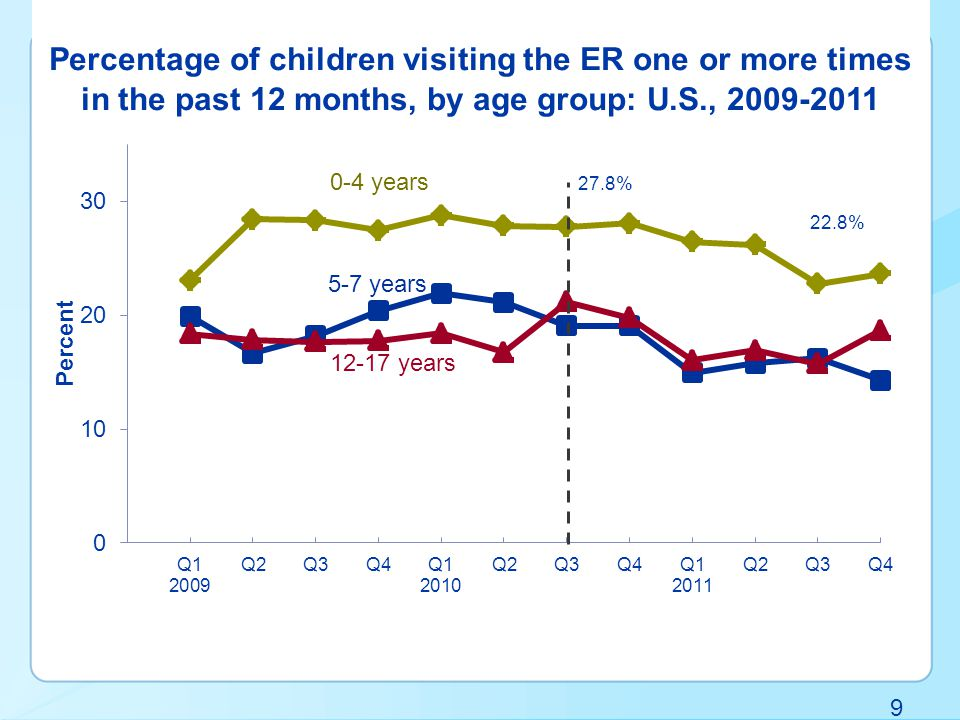 9 Percentage of children visiting the ER one or more times in the past 12 months, by age group: U.S., years 22.8% 27.8%