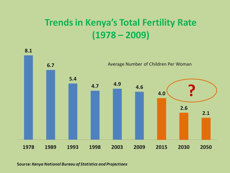 Source: Kenya National Bureau of Statistics and Projections