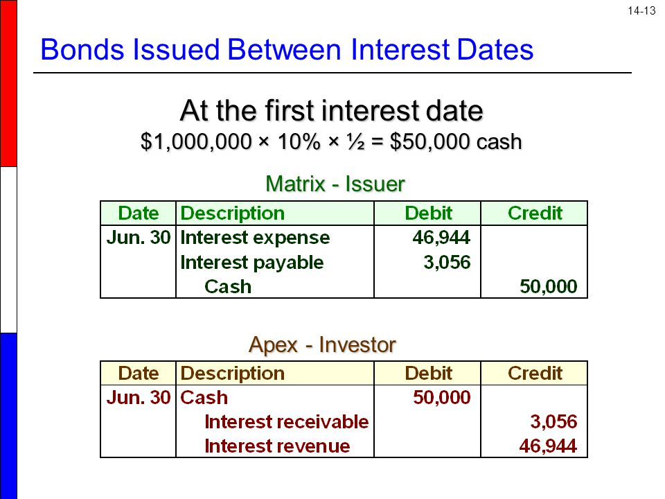14-13 Bonds Issued Between Interest Dates At the first interest date $1,000,000 × 10% × ½ = $50,000 cash Matrix - Issuer Apex - Investor