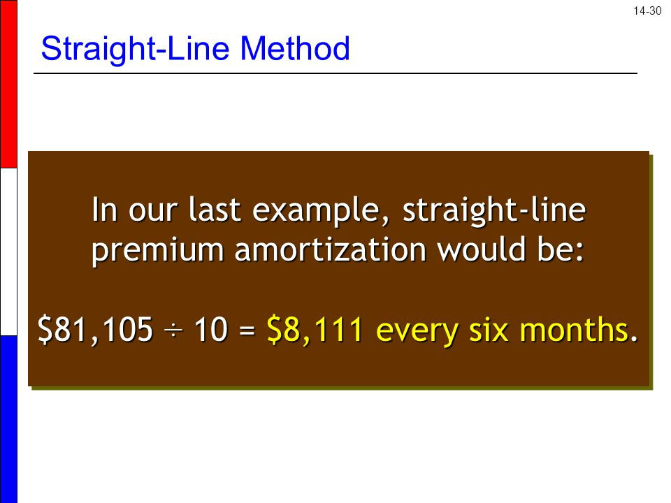 14-30 Straight-Line Method In our last example, straight-line premium amortization would be: $81,105 ÷ 10 = $8,111 every six months.