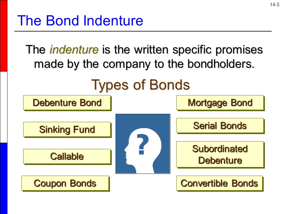 14-5 The Bond Indenture Debenture Bond Mortgage Bond Subordinated Debenture Coupon Bonds CallableCallable Sinking Fund Serial Bonds Convertible Bonds The indenture is the written specific promises made by the company to the bondholders.