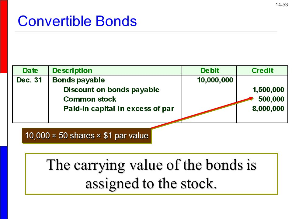 14-53 Convertible Bonds 10,000 × 50 shares × $1 par value The carrying value of the bonds is assigned to the stock.