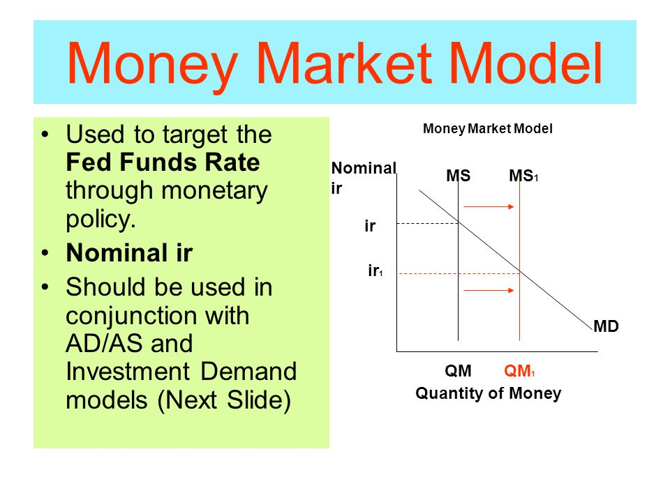 Money Market Model Used to target the Fed Funds Rate through monetary policy.