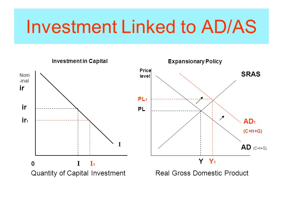 Investment Linked to AD/AS Investment in Capital Nom -inal ir I ir ir 1 0 I I 1 Quantity of Capital Investment Price level PL 1 PL Y Y 1 SRAS AD (C+I+G) AD 1 (C+I 1 +G) Real Gross Domestic Product Expansionary Policy