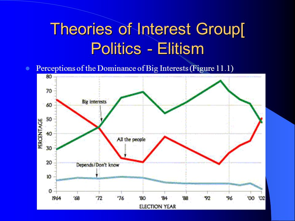 Theories of Interest Group[ Politics - Elitism Perceptions of the Dominance of Big Interests (Figure 11.1)
