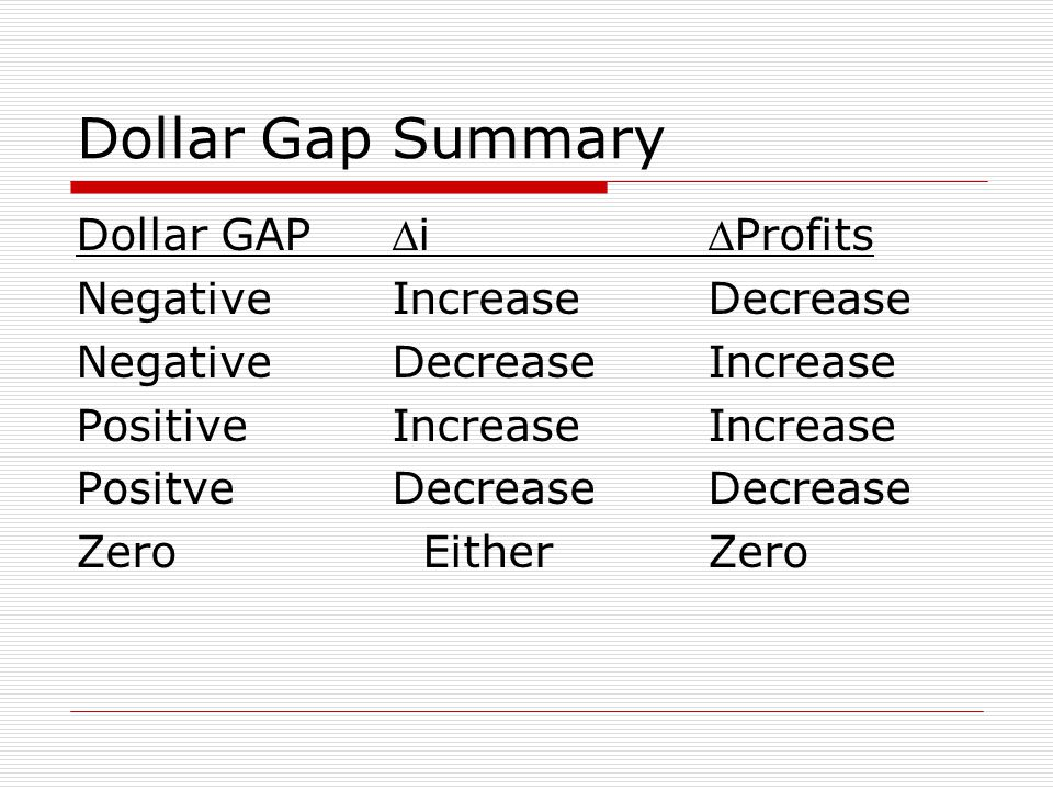 Dollar Gap Summary Dollar GAPiProfits NegativeIncreaseDecrease NegativeDecreaseIncrease PositiveIncreaseIncrease PositveDecreaseDecrease Zero EitherZero