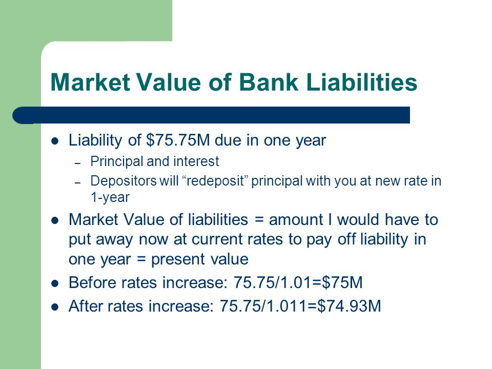 Market Value of Bank Liabilities Liability of $75.75M due in one year – Principal and interest – Depositors will redeposit principal with you at new rate in 1-year Market Value of liabilities = amount I would have to put away now at current rates to pay off liability in one year = present value Before rates increase: 75.75/1.01=$75M After rates increase: 75.75/1.011=$74.93M