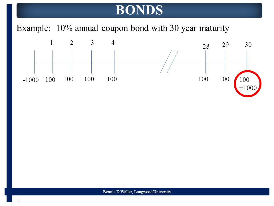 Bennie D Waller, Longwood University BONDS Example: 10% annual coupon bond with 30 year maturity