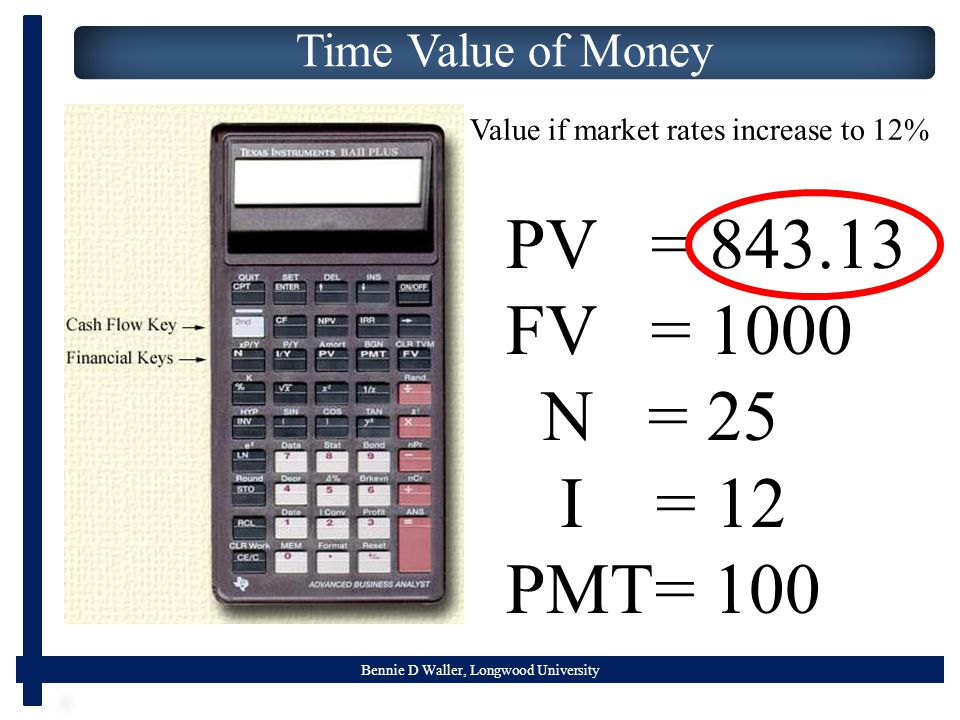 Bennie D Waller, Longwood University Time Value of Money PV = FV = 1000 N = 25 I = 12 PMT= 100 Value if market rates increase to 12%