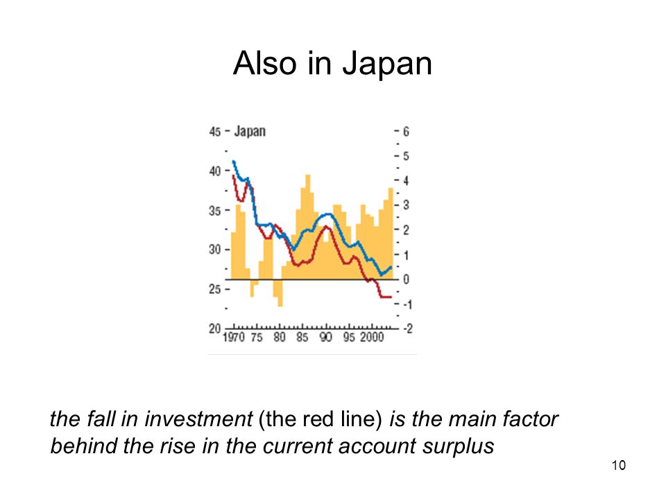 10 Also in Japan the fall in investment (the red line) is the main factor behind the rise in the current account surplus