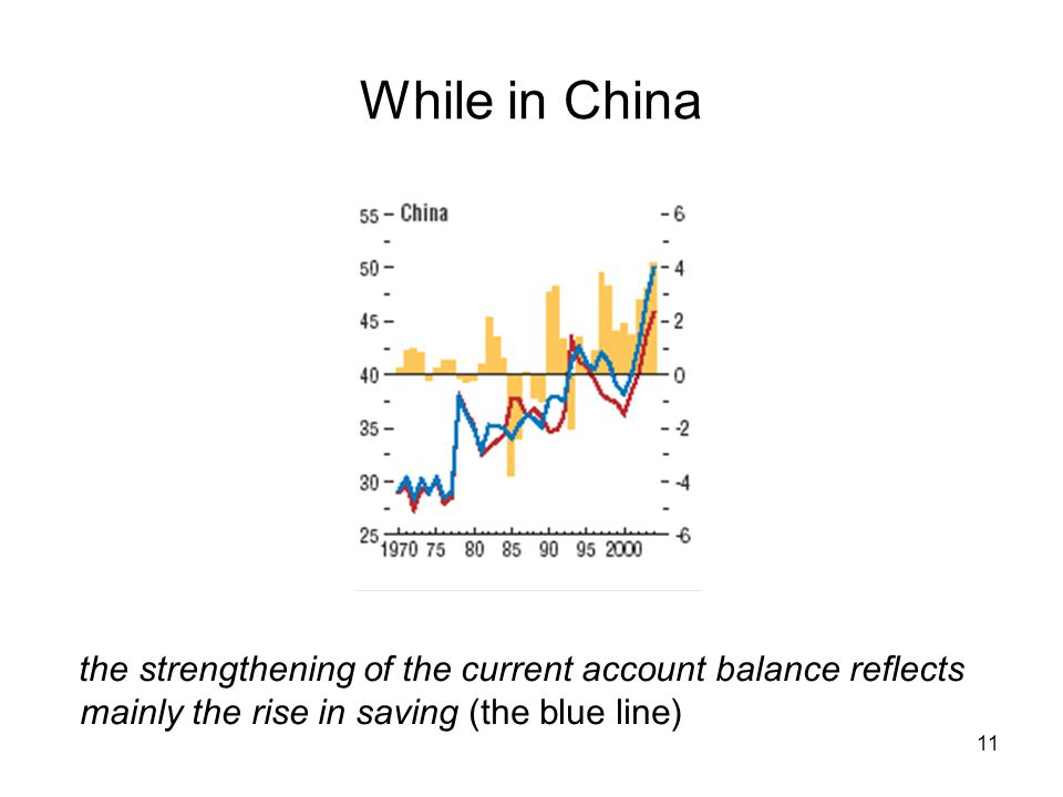 11 While in China the strengthening of the current account balance reflects mainly the rise in saving (the blue line)