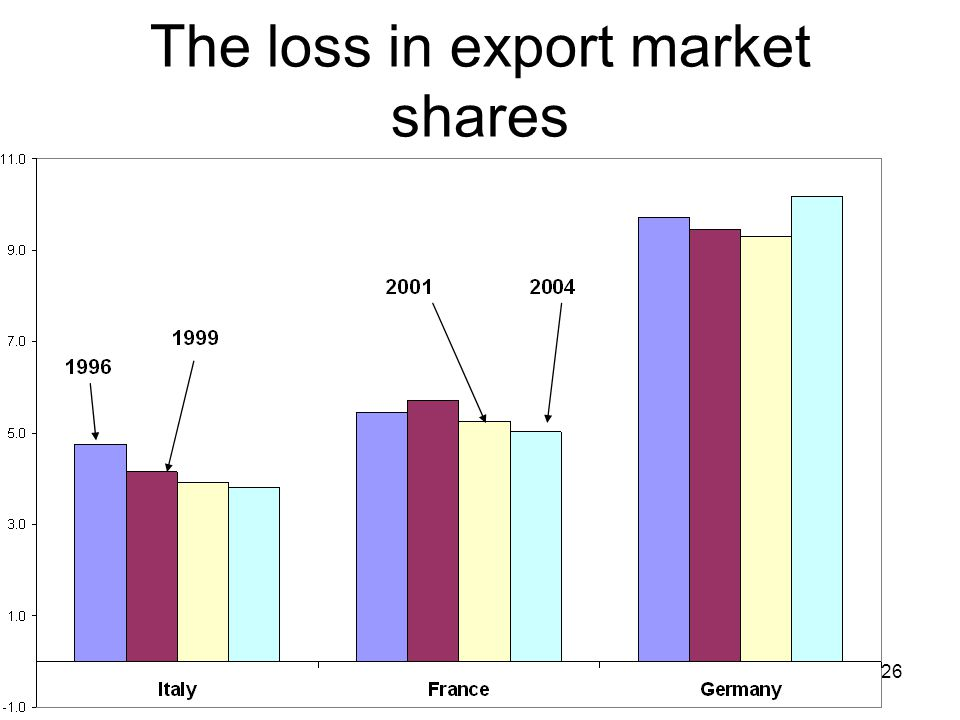 26 The loss in export market shares