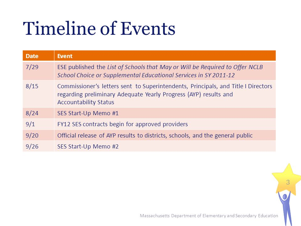 Timeline of Events DateEvent 7/29ESE published the List of Schools that May or Will be Required to Offer NCLB School Choice or Supplemental Educational Services in SY /15Commissioner's letters sent to Superintendents, Principals, and Title I Directors regarding preliminary Adequate Yearly Progress (AYP) results and Accountability Status 8/24SES Start-Up Memo #1 9/1FY12 SES contracts begin for approved providers 9/20Official release of AYP results to districts, schools, and the general public 9/26SES Start-Up Memo #2 Massachusetts Department of Elementary and Secondary Education 3