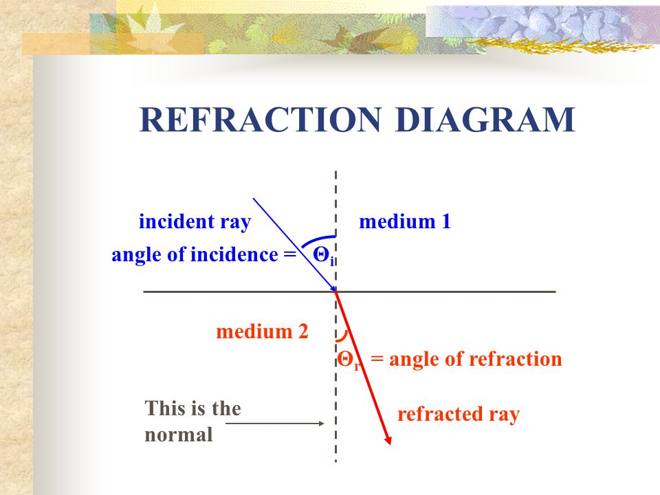Chapter 14 Refraction Section 141 Refraction What Is Refraction 1