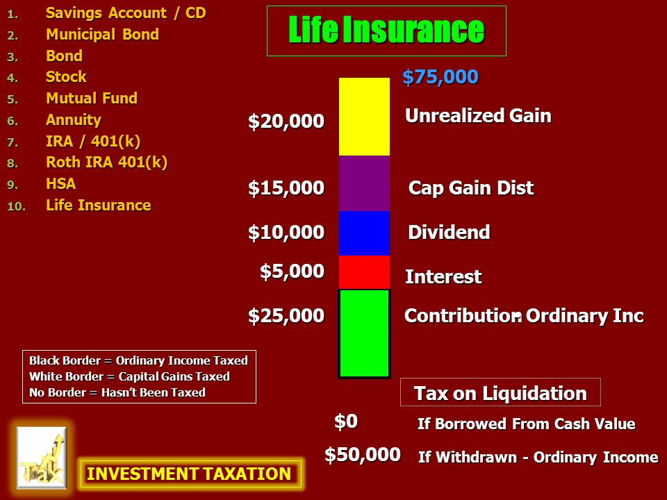 Life Insurance $25,000 $10,000 $75,000 $20,000 Contribution Unrealized Gain Dividend - Ordinary Inc Interest Cap Gain Dist $5,000 $15,000 $0 If Withdrawn - Ordinary Income If Borrowed From Cash Value $50,000 Tax on Liquidation INVESTMENT TAXATION 1.
