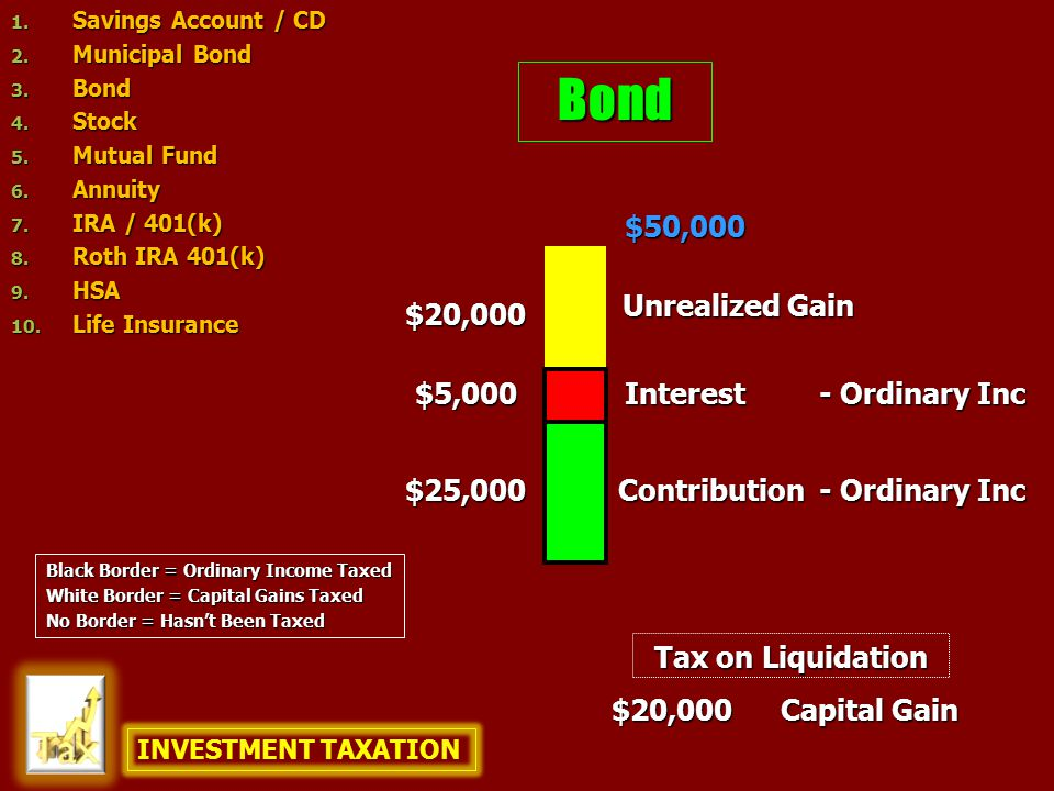 Bond $25,000 $5,000 $50,000 $20,000 $20,000 Capital Gain Contribution Unrealized Gain Interest - Ordinary Inc Tax on Liquidation INVESTMENT TAXATION 1.