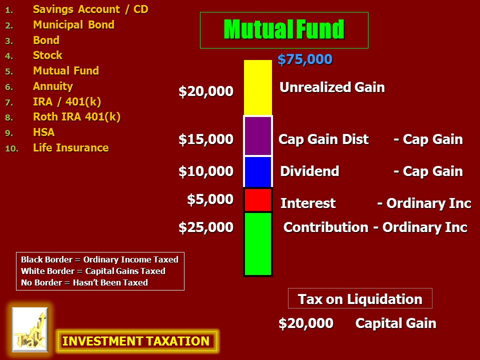 Mutual Fund $25,000 $10,000 $75,000 $20,000 $20,000 Capital Gain Contribution Unrealized Gain Dividend - Ordinary Inc - Cap Gain Interest - Ordinary Inc Cap Gain Dist - Cap Gain $5,000 $15,000 Tax on Liquidation INVESTMENT TAXATION 1.